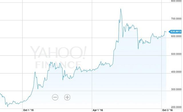 Vývoj ceny bitcoinu vůči dolaru.