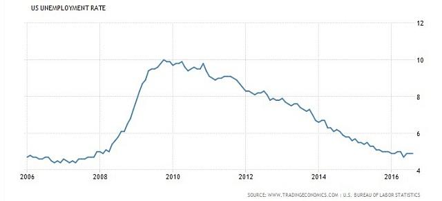 Vývoj nezaměstnanosti vUSA za posledních 10let.