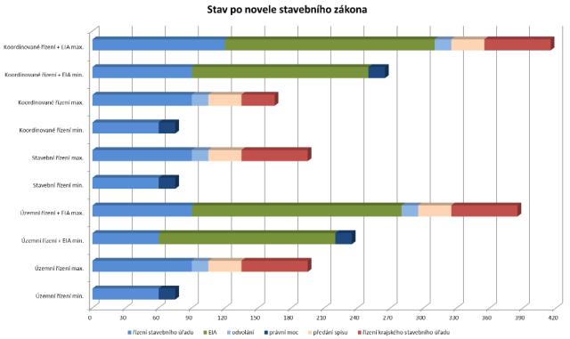Délka řízení po navržené novele stavebního a souvisejících zákonů.
