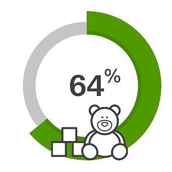 64 % expatů uvedlo, že kvalita dětské lékařské péče je vČeské republice lepší než vjejich domovské zemi.