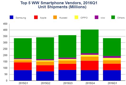 Graf: Největší prodejci smartphonů. (počty vmil. kusů)