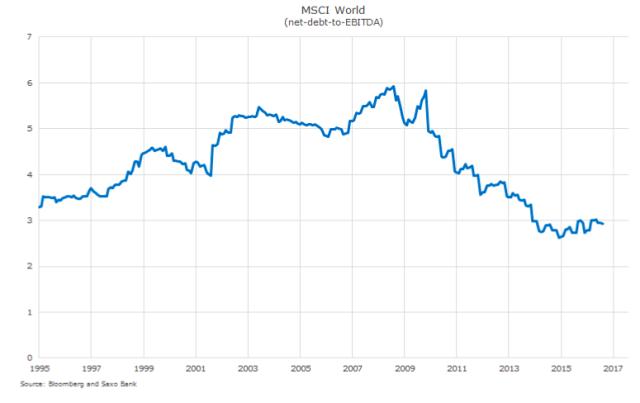 Graf: Čistý úročený dluh na EBITDA mezi společnostmi MSCI World