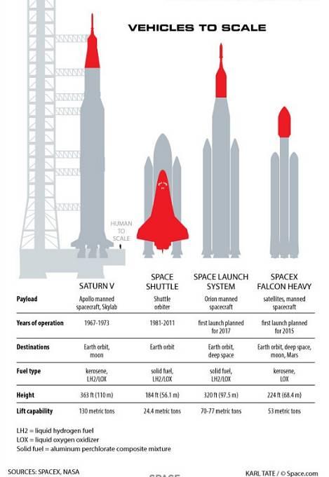 Srovnání nosných raket