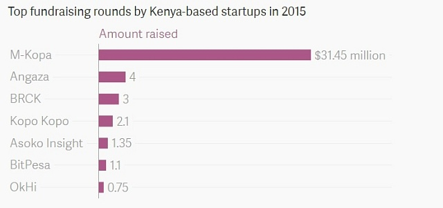 Které startupy vKeni získaly nejvíce peněz od investorů vroce 2015?