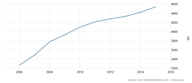 Růst HDP na hlavu vAlbánii