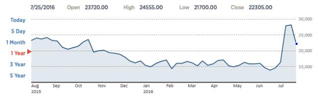 Vývoj cen akcií Nintenda za poslední rok