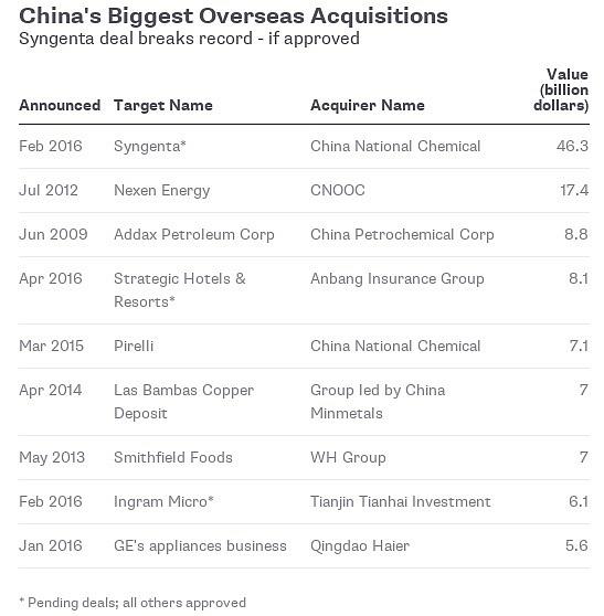 Největší čínské investice vmiliardách dolarů.