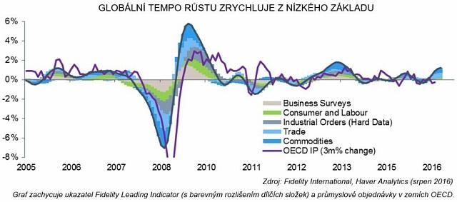 Vývoj ekonomiky spoužitím tzv. Fidelity Leading Indicator