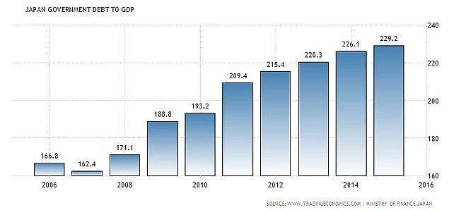 Vládní dluh Japonska je na historickém maximu