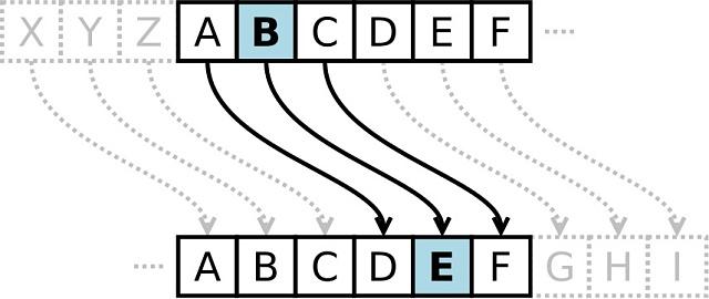 Caesarova šifra: obrázek ukazuje posun otři pozice a je vněm zvýrazněno zakódování (zašifrování) písmene B do znaku E.