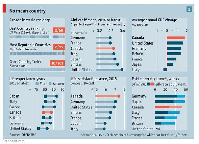Kanada poráží vmnoha statistikách souseda Spojené státy