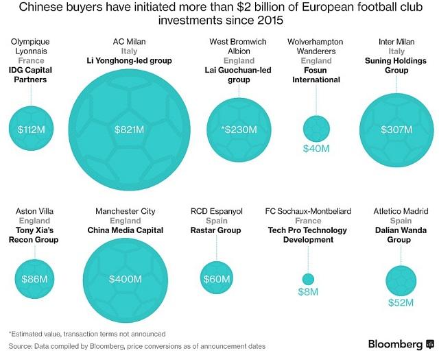 Čínský kapitál vevropských fotbalových klubech od roku 2015.