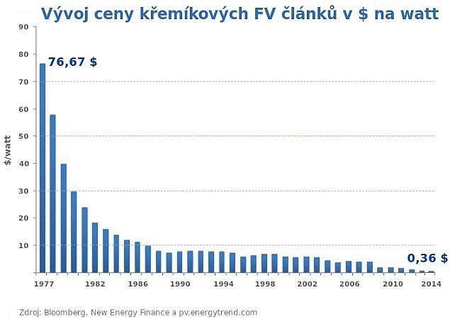 Historický vývoj ceny křemíkových fotovoltaických článků od roku 1977vamerických dolarech na watt.