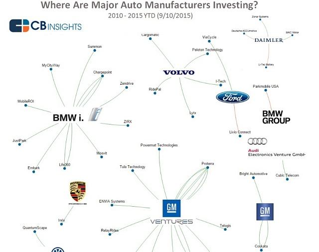 Do jakých startupů automobilky investují.