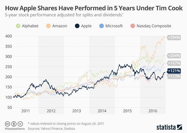Srovnání vývoje akcií IT firem - Apple, Alphabet (Google), Microsoft, Amazon - a vývoje indexu Nasdaq Composite za posledních 5let