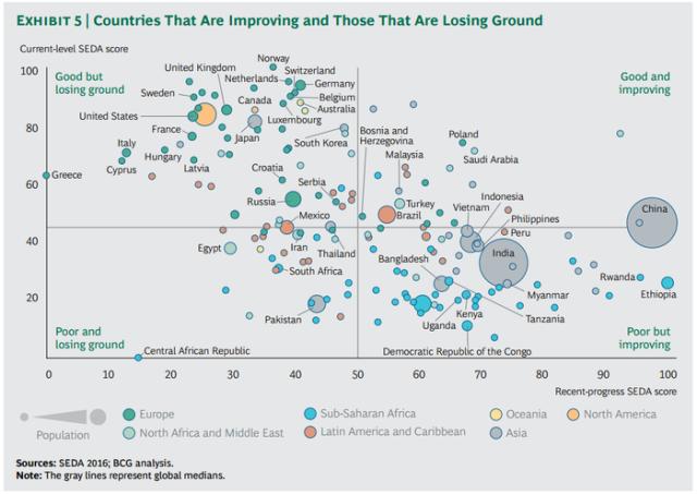 Výsledek zkoumání udržitelného hospodářského rozvoje - srovnání podle zemí a regionů (SEDA, 2016)