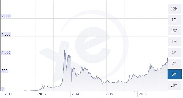 Vývoj kurzu kryptoměny bitcoin vůči dolaru (XBT/USD) za posledních pět let.