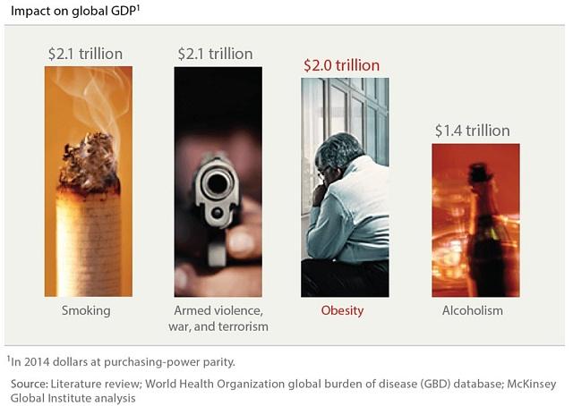 Obezita na třetím místě vdopadech na světovou ekonomiku. VUSD vcenách roku 2014.