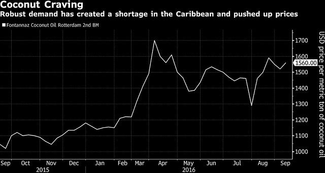 Vývoj ceny kokosového oleje.