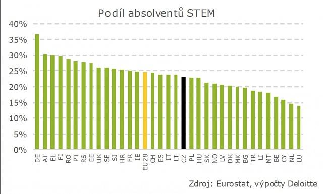 Podíl absolventů STEM