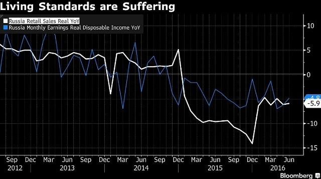 Pokles maloobchodních tržeb a disponibilních příjmů Rusů.
