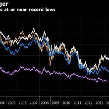 Vývoj desetiletých dluhopisů ohrožuje globální ekonomiku více než brexit.