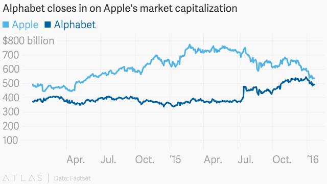 Přetahovaná firem Apple a Google opozici nejhodnotnější firmy světa.