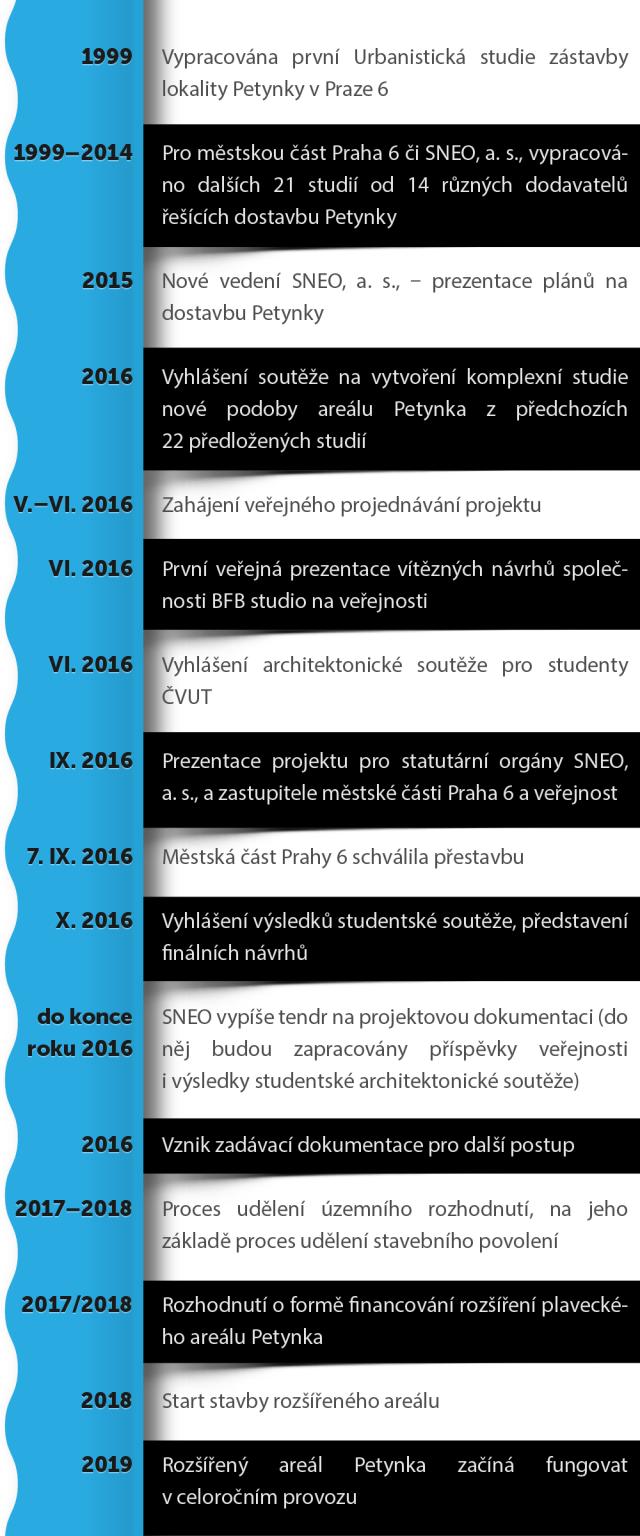 Časová osa dostavby areálu Petynka.
