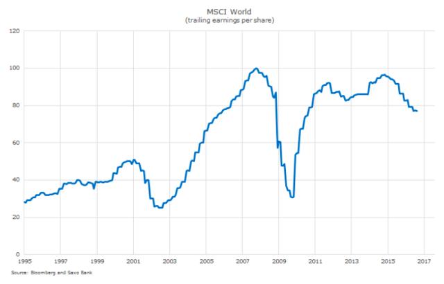 Graf: Výnos na akcii uspolečností zindexu MSCI World