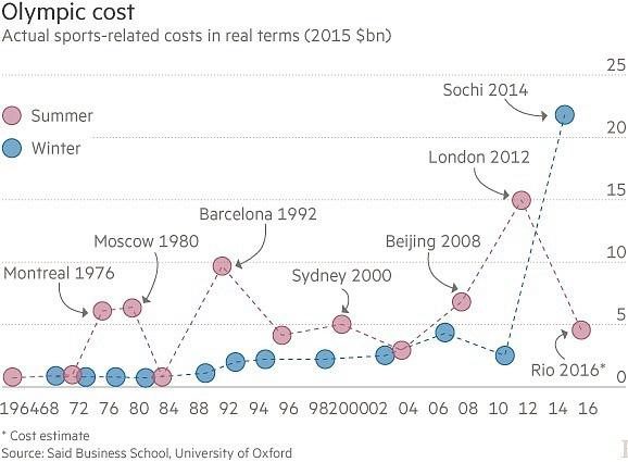Kolik stály olympijské hry? Vmld. USD vcenách roku 2015