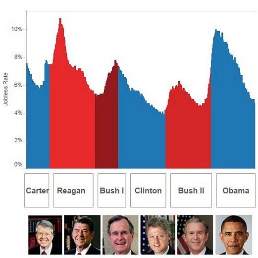 Srovnání amerických prezidentů a nezaměstnanosti