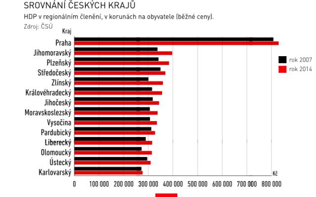 GRAF: Srovnání českých krajů podle HDP za roky 2007a 2014.