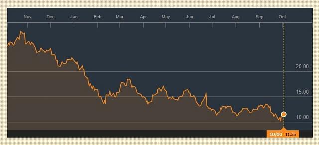 Vývoj akcií Deutsche Bank AG za poslední rok (vEUR).