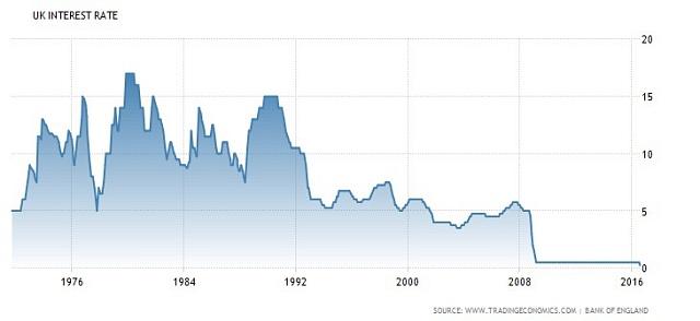 Úrokové sazby jsou vBritánii na historických minimech.