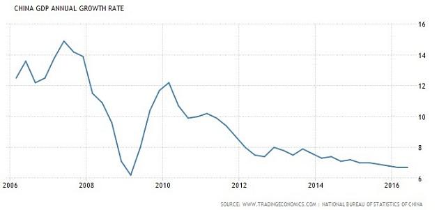 Čínský HDP za posledních deset let.