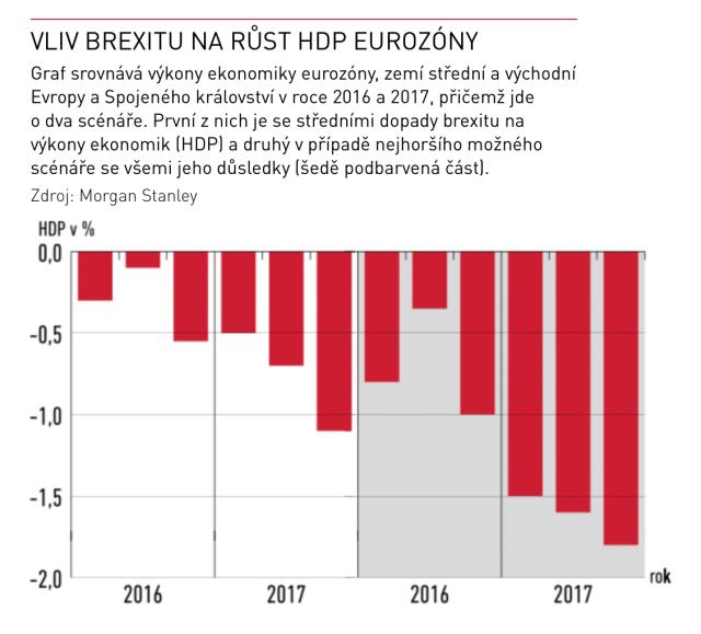 VLIV BREXITU NA RŮST HDP EUROZÓNY