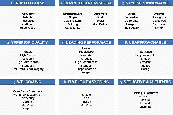 Devět typologií přiřazovaných kjednotlivým zemím