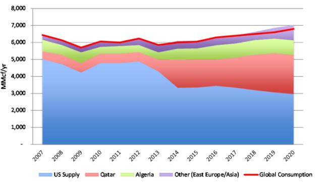 Graf: Helium - globální nabídka/poptávka