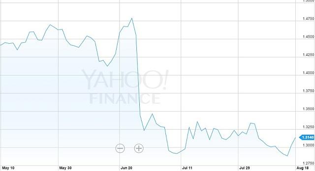 Vývoj měnového páru GBPUSD.
