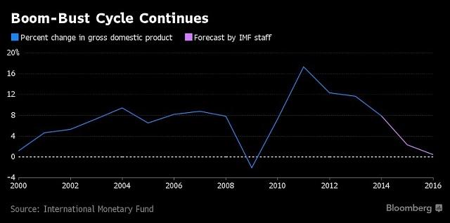 Vývoj mongolského HDP je závislý na cenách komodit