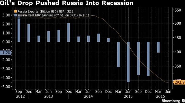 Ruský HDP a export je ovlivněn pádem ceny ropy.