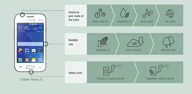Biomateriály používané firmou Samsung. Stále to je výrazná menšina všech komponentů.