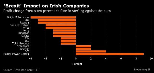 Dopad brexitu na irské firmy.