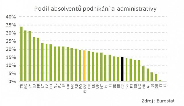 Podíl absolventů podnikání a administrativy