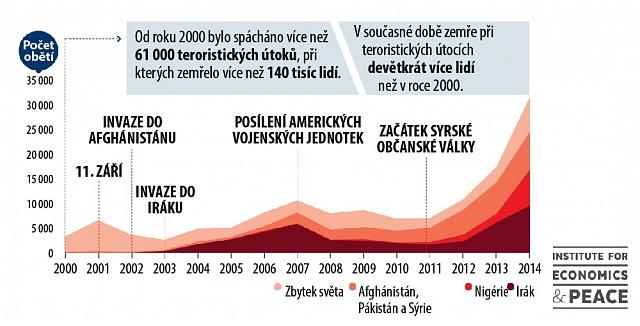 Počet obětí teroristických útoků 2000-2014.