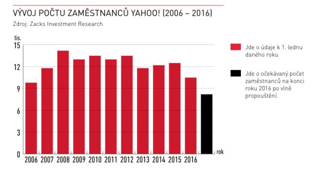 Vývoj počtu zaměstnanců Yahoo!
