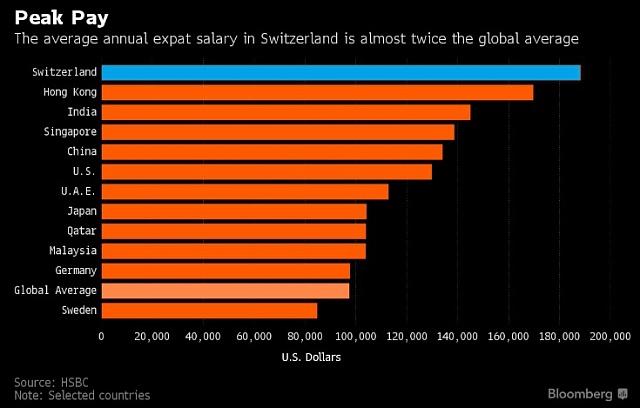 Průměrný roční plat vdolarech. Snáskokem vede Švýcarsko.