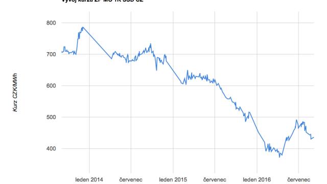Graf ukazuje, jak se vyvíjejí ceny plynu na Českomoravské komoditní burze v Kladně. O podobném poklesu, jaký se na burze odehrál hlavně v loňském roce, si domácnosti mohou nechat jen zdát.