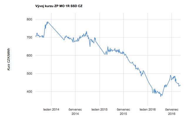 Graf ukazuje, jak se vyvíjejí ceny plynu na Českomoravské komoditní burze vKladně. Opodobném poklesu, jaký se na burze odehrál hlavně vloňském roce, si domácnosti mohou nechat jen zdát.
