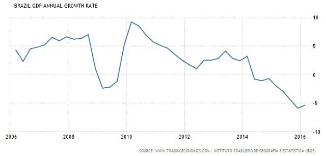 Vývoj HDP Brazílie za posledních 10let.